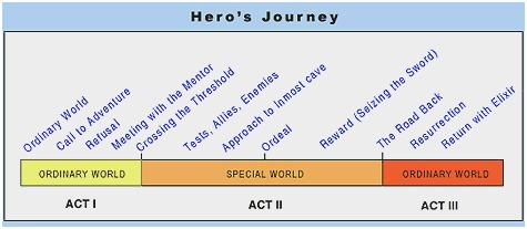 Are You an Ordinary Hero: Hero's Journey Diagram